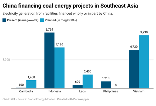 E8N63-china-financing-coal-energy-projects-in-southeast-asia.png